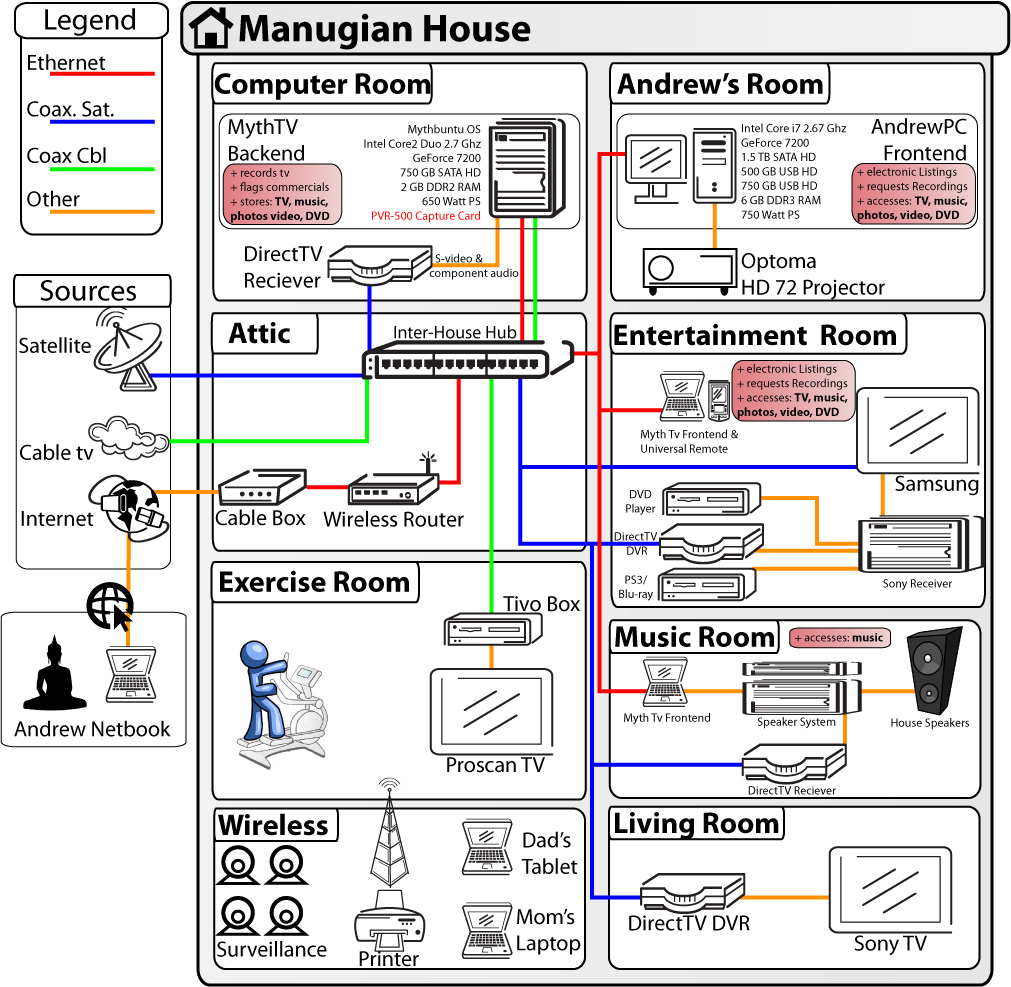 Andrews Mythtv Walkthrough A Simpler How To For Beginners Wiring Diagram Slingbox Here Is Of My Ideal House Setup I Havent Completed Some The Parts Like Security Cameras But It Should Give You Basic Idea